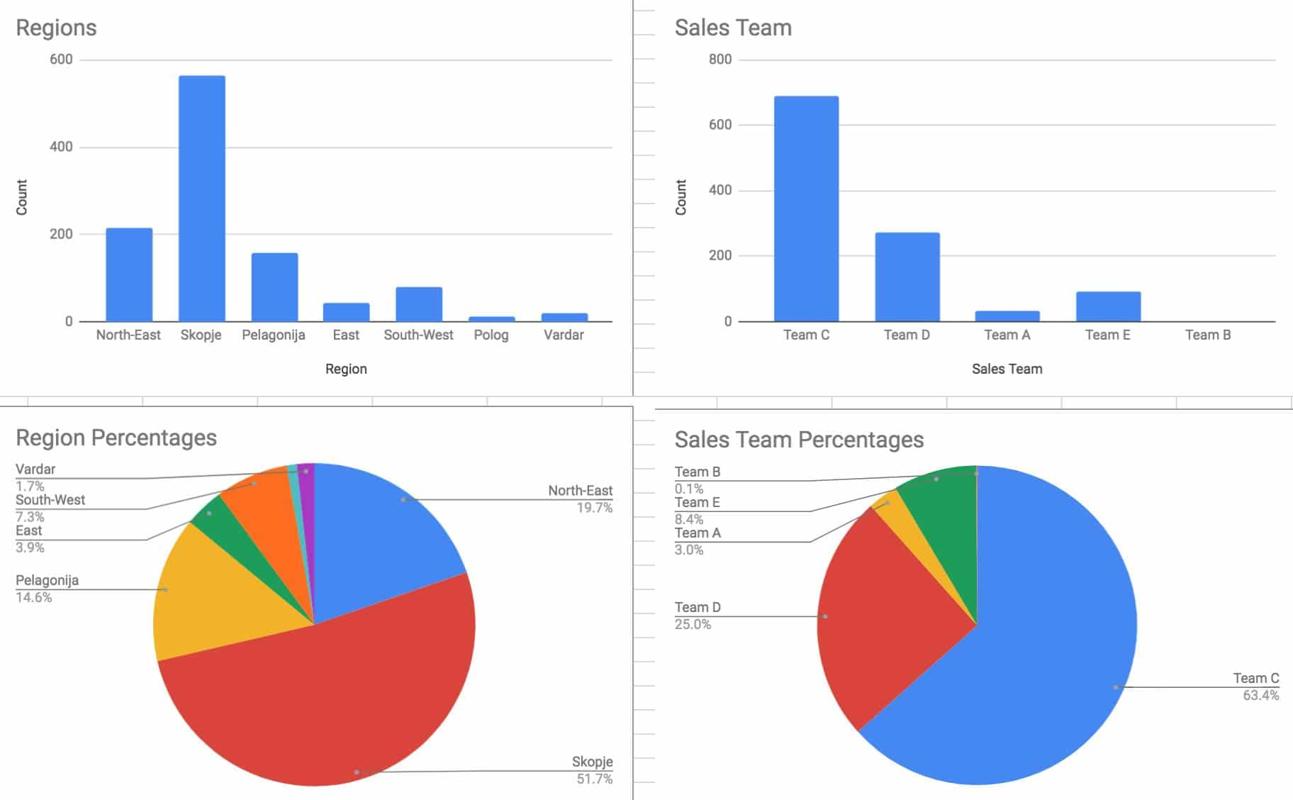 Using COUNTIF Function in Google Sheets - Charts